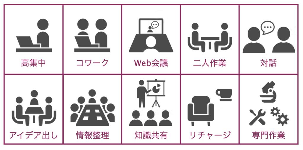 ABW 10の分類