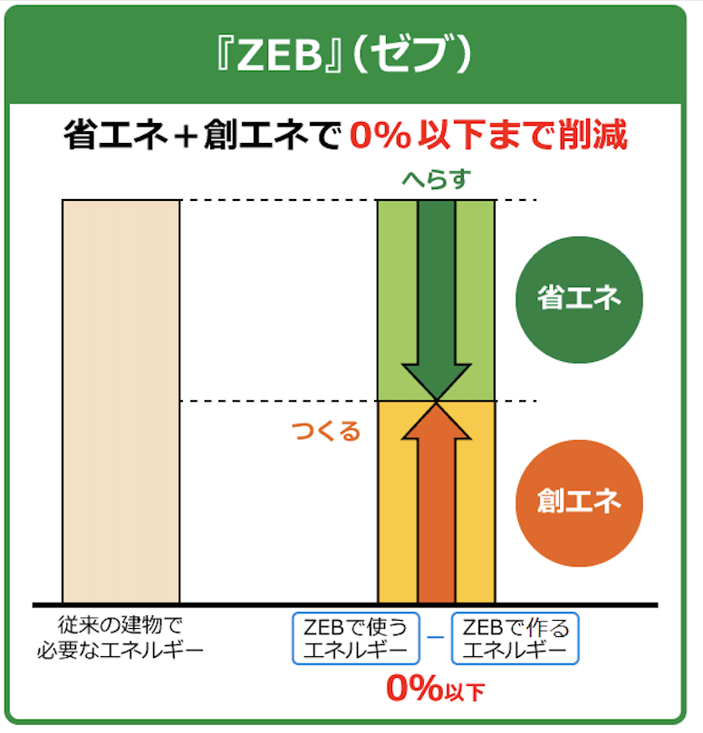 ZEB(ゼブ)